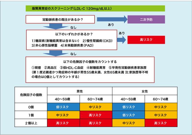 LDL-Cの管理目標値